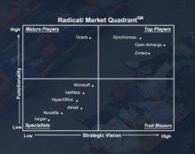 Radicati kwadrant